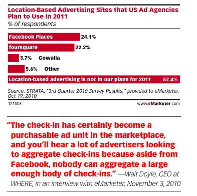 e-marketer report on checking in